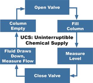 How UCS Technology Works - Uninterruptible Chemical Supply - Open Valve - Fill Column - Measure Level - Close Valve - Fluid Draws Down - Culumn Empty