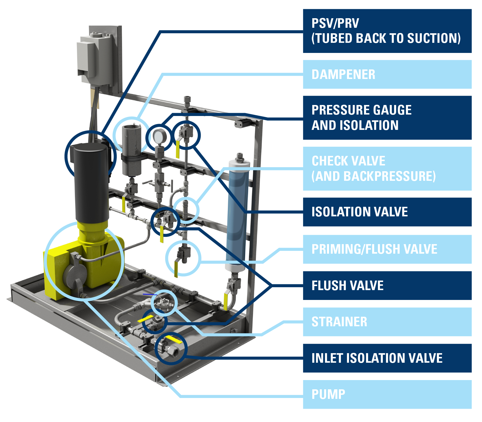 Components of an Injection or Metering Pump Package