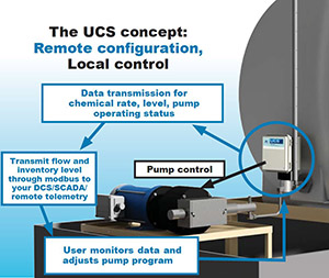 UCS Technology Remote Configuration Local Control Pump Operation Chemical Rate Data Transmission Oil & Gas Petro Chemicals